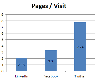 Pages visited on a jobs board web site from LinkedIN Facebook and Twitter.png